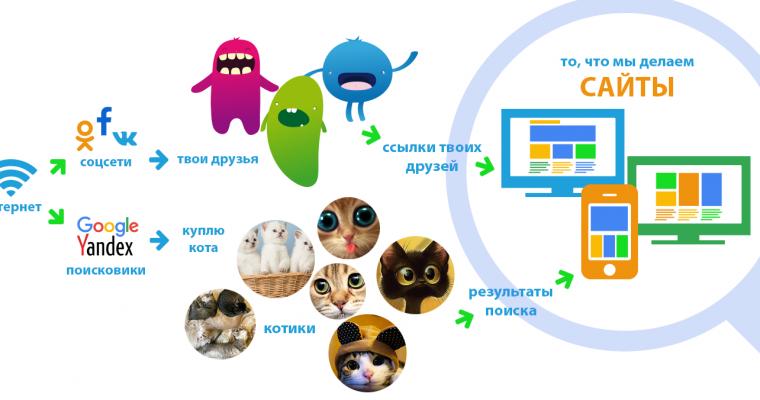 HTML старт для детей